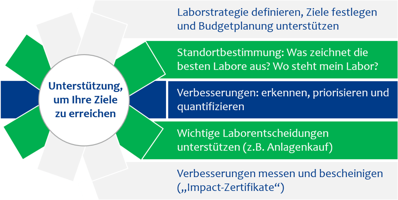 Geniu: PharmaLab Benchmarking Anwendungsbereiche