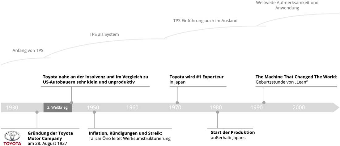 Zeitstrahl Toyota Lean Production System